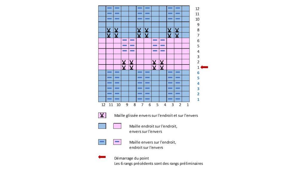 Diagramme du point de pastilles en relief